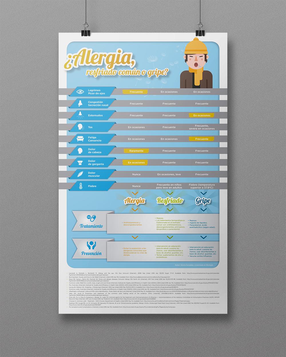 infografía Alergia